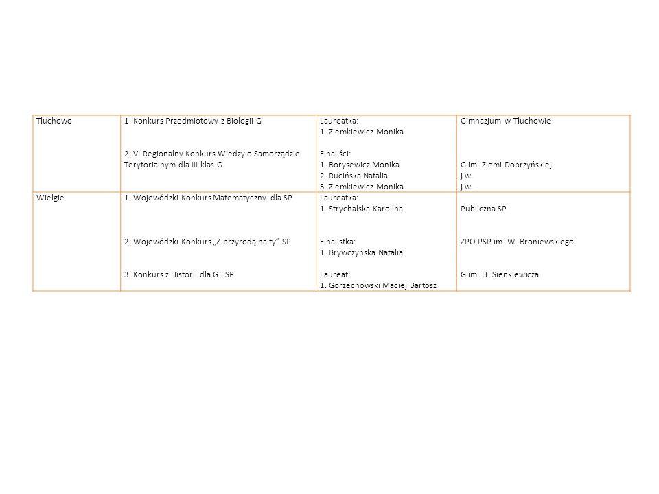 Tłuchowo1. Konkurs Przedmiotowy z Biologii G. 2. VI Regionalny Konkurs Wiedzy o Samorządzie. Terytorialnym dla III klas G.