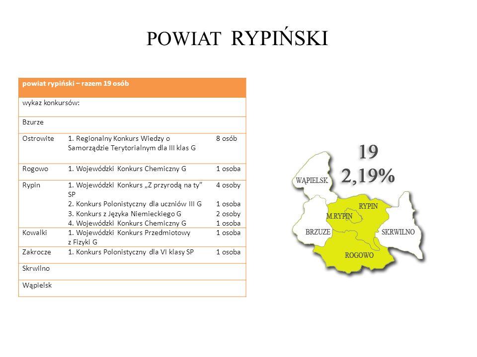 POWIAT RYPIŃSKI powiat rypiński – razem 19 osób wykaz konkursów: