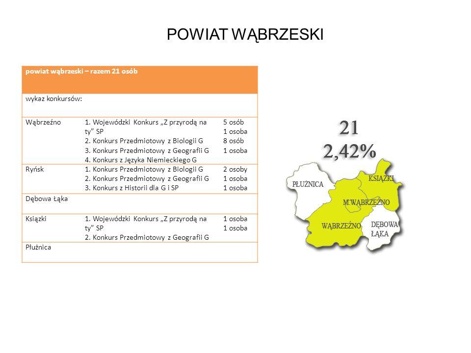 POWIAT WĄBRZESKI powiat wąbrzeski – razem 21 osób wykaz konkursów: