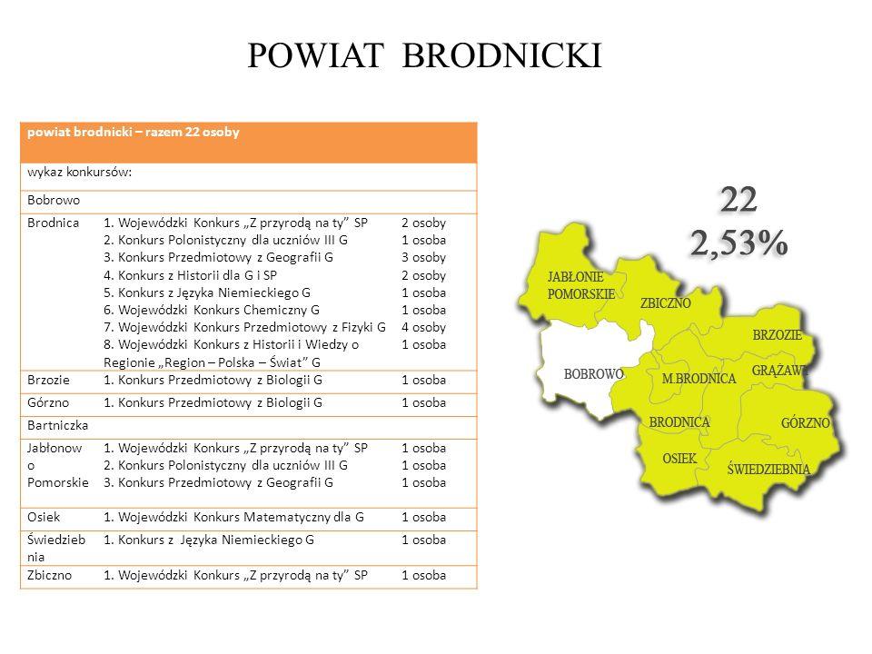 POWIAT BRODNICKI powiat brodnicki – razem 22 osoby wykaz konkursów: