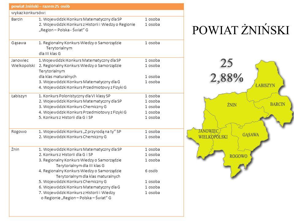 POWIAT ŻNIŃSKI powiat żniński – razem 25 osób wykaz konkursów: Barcin