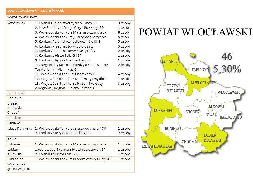 POWIAT WŁOCŁAWSKI powiat włocławski – razem 46 osób wykaz konkursów: