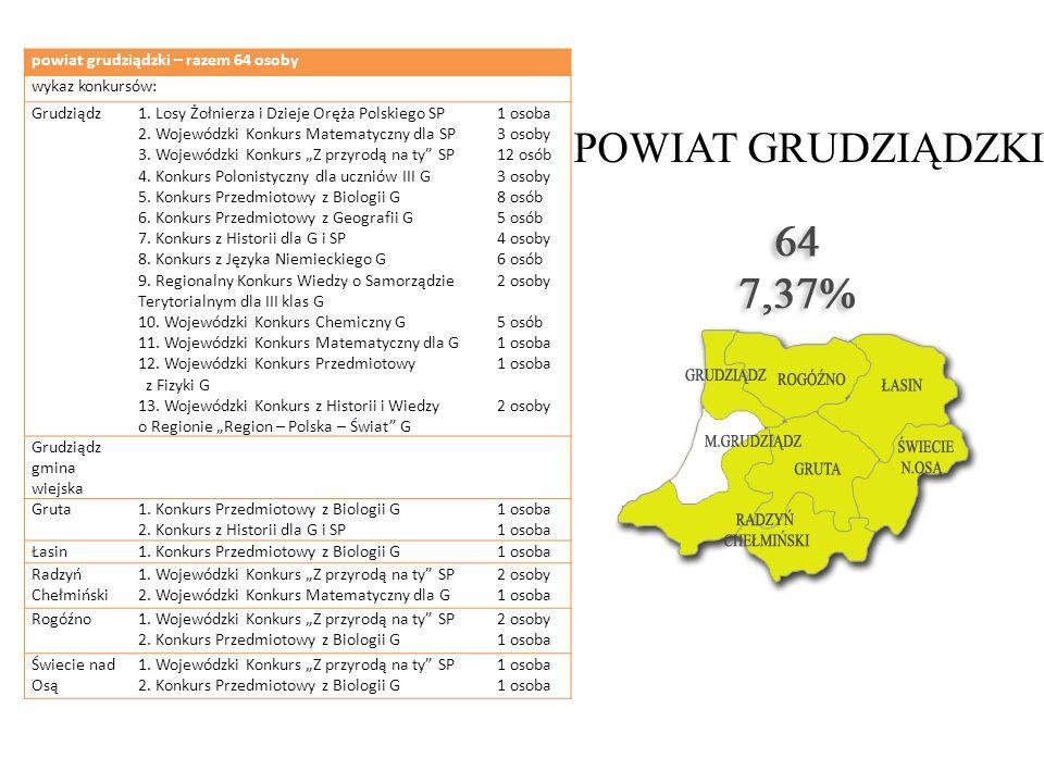 POWIAT GRUDZIĄDZKI powiat grudziądzki – razem 64 osoby