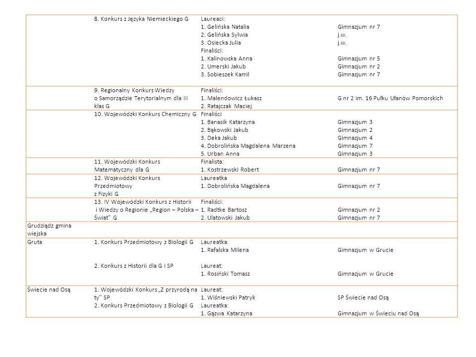 8. Konkurs z Języka Niemieckiego G