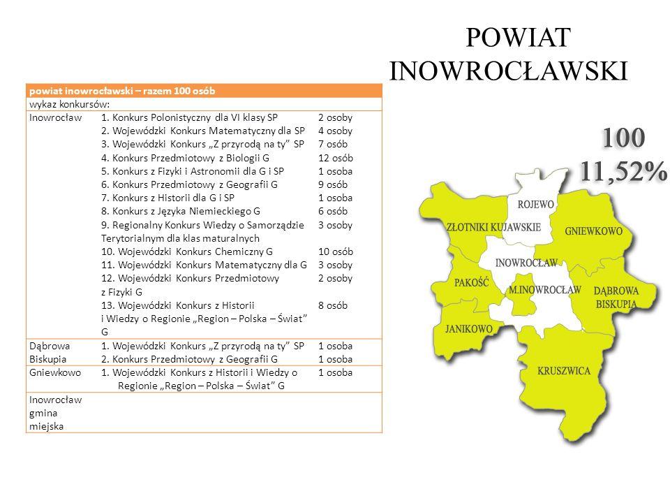 POWIAT INOWROCŁAWSKI powiat inowrocławski – razem 100 osób