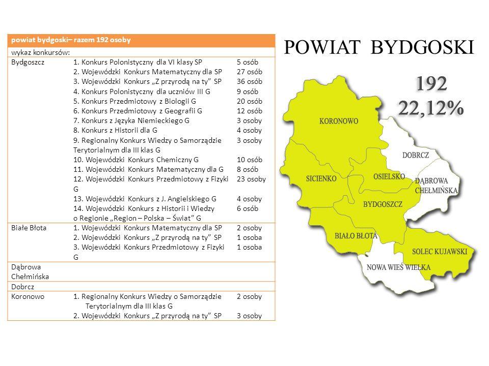 POWIAT BYDGOSKI powiat bydgoski– razem 192 osoby wykaz konkursów: