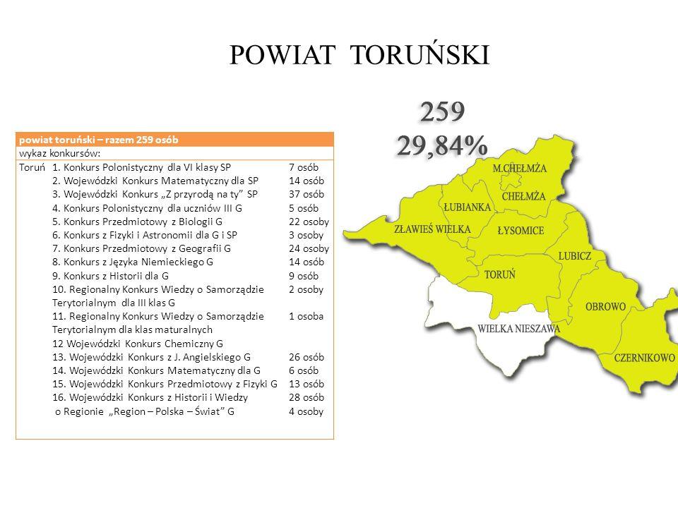POWIAT TORUŃSKI powiat toruński – razem 259 osób wykaz konkursów: