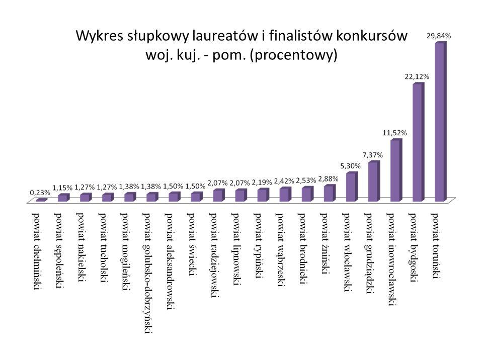 Wykres słupkowy laureatów i finalistów konkursów woj. kuj. - pom