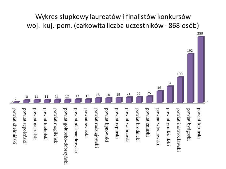 Wykres słupkowy laureatów i finalistów konkursów woj. kuj. -pom