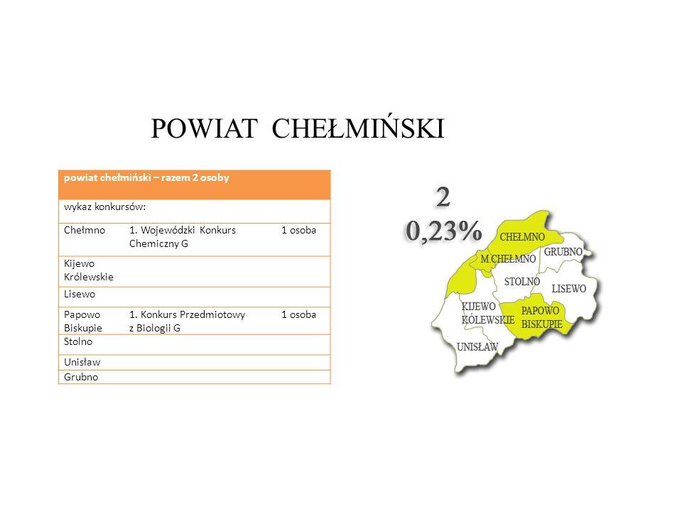 POWIAT CHEŁMIŃSKI powiat chełmiński – razem 2 osoby wykaz konkursów: