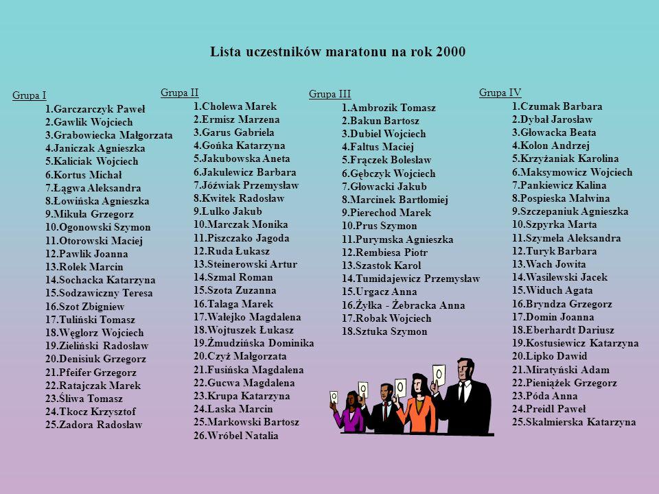 Lista uczestników maratonu na rok 2000