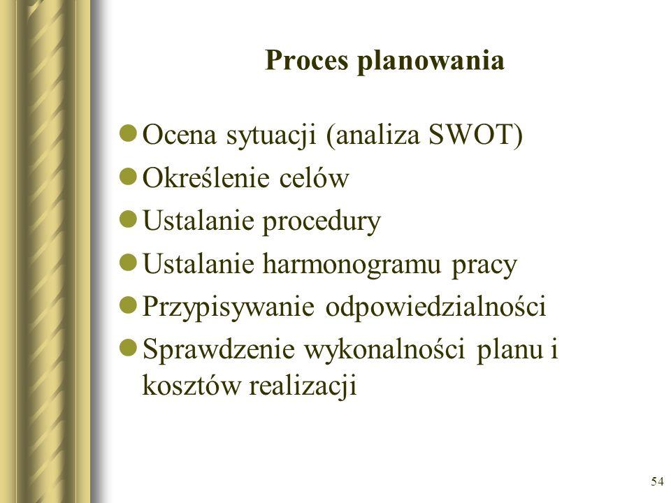 Proces planowaniaOcena sytuacji (analiza SWOT) Określenie celów. Ustalanie procedury. Ustalanie harmonogramu pracy.
