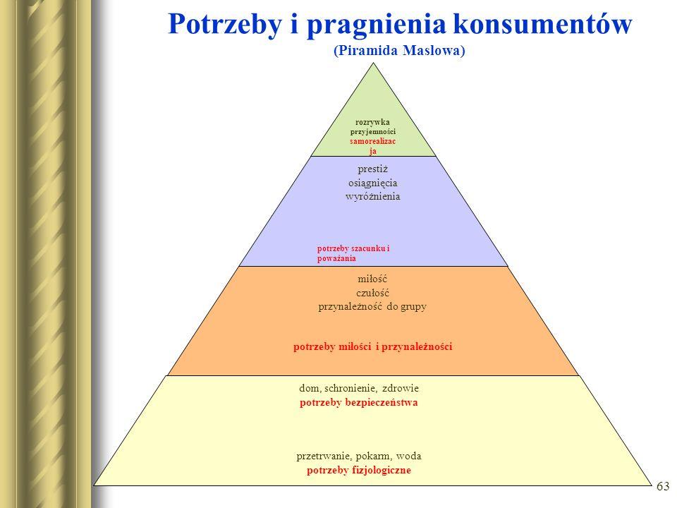 Potrzeby i pragnienia konsumentów (Piramida Maslowa)