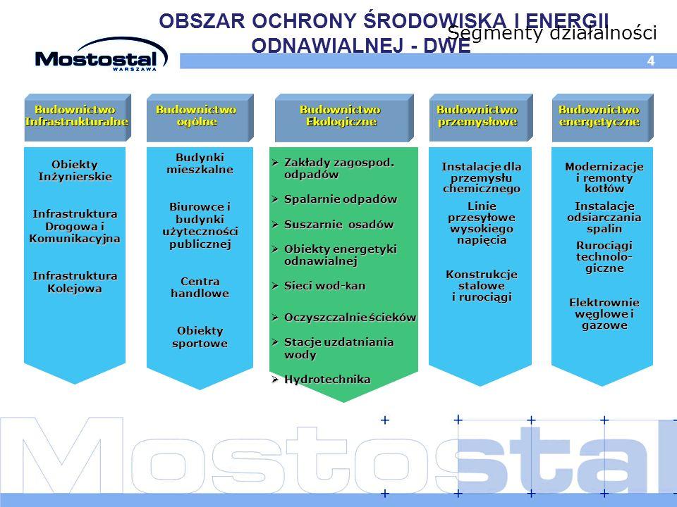 OBSZAR OCHRONY ŚRODOWISKA I ENERGII ODNAWIALNEJ - DWE