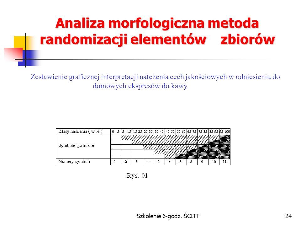 Analiza morfologiczna metoda randomizacji elementów zbiorów