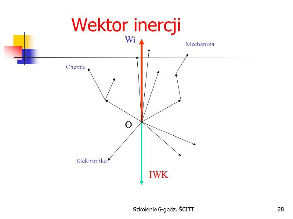Wektor inercji Wi O IWK Mechanika Chemia Elektronika