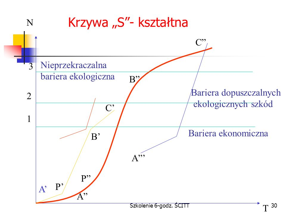 """Krzywa """"S - kształtna N C Nieprzekraczalna bariera ekologiczna 3 B"""