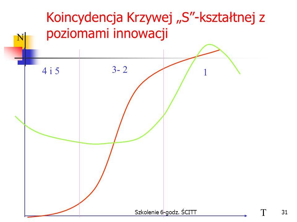 """Koincydencja Krzywej """"S -kształtnej z poziomami innowacji"""