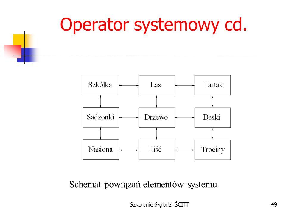 Operator systemowy cd. Schemat powiązań elementów systemu