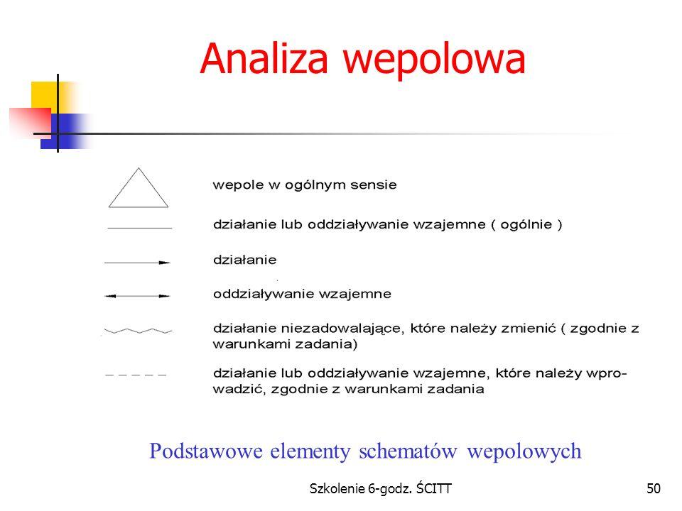 Analiza wepolowa Podstawowe elementy schematów wepolowych