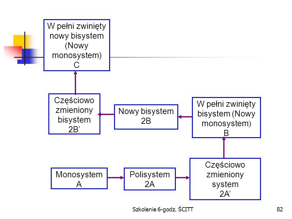 W pełni zwinięty nowy bisystem (Nowy monosystem) C