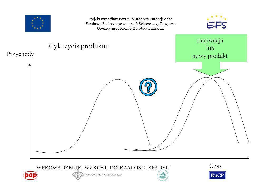 Cykl życia produktu: innowacja lub nowy produkt Przychody Czas