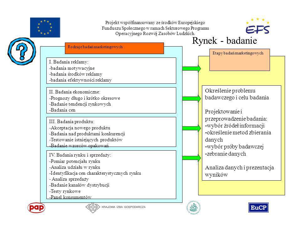 Rynek - badanie Określenie problemu badawczego i celu badania