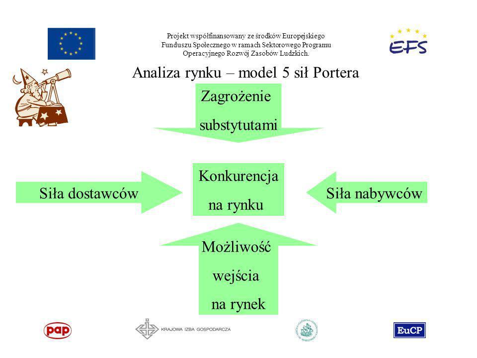 Analiza rynku – model 5 sił Portera Zagrożenie substytutami