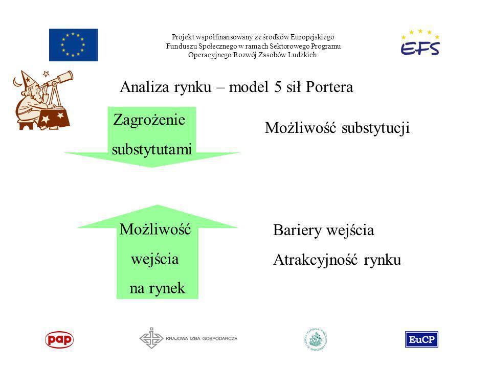 Analiza rynku – model 5 sił Portera