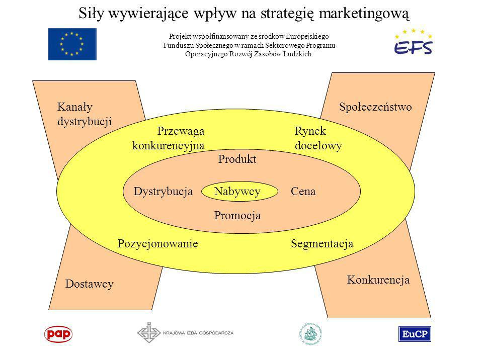 Siły wywierające wpływ na strategię marketingową