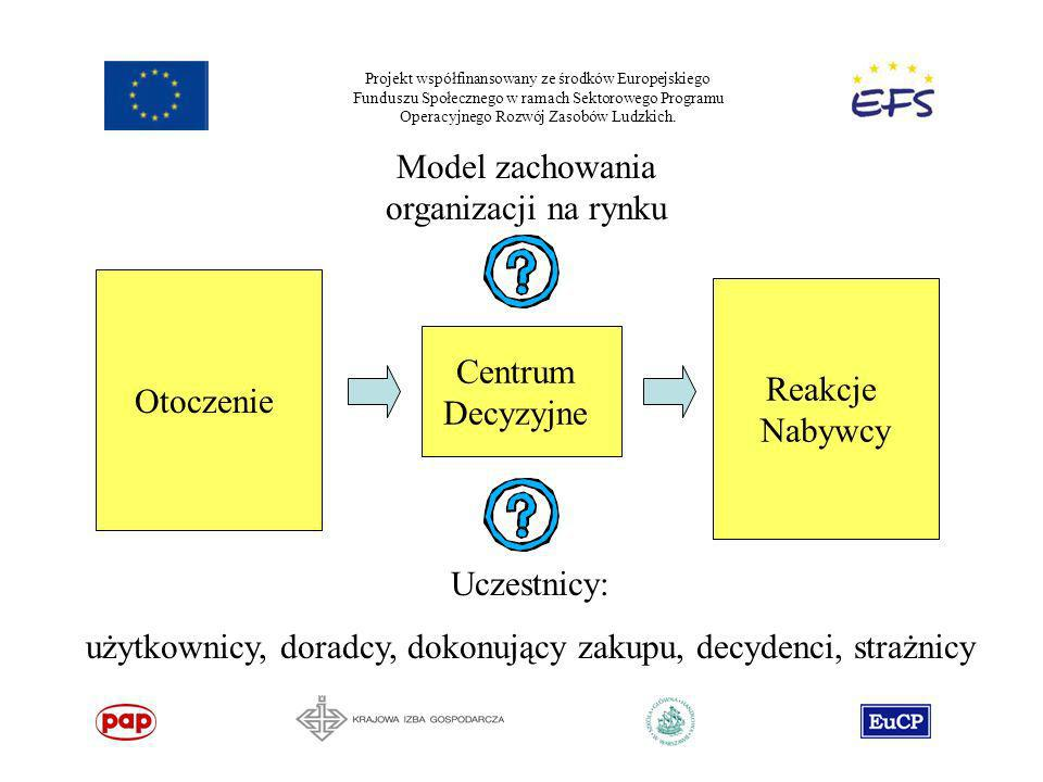 Model zachowania organizacji na rynku