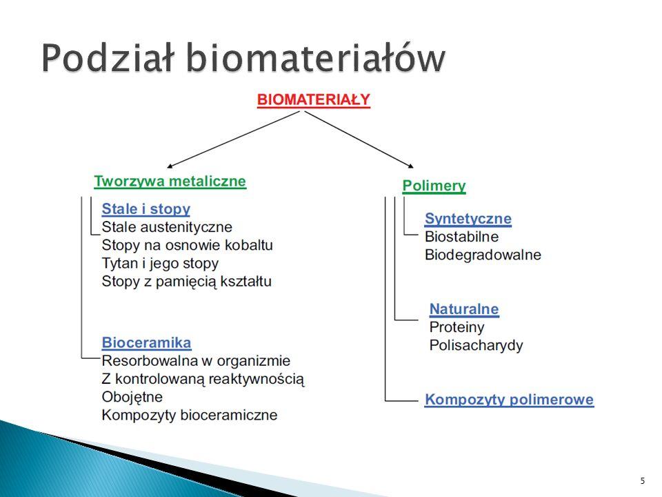 Podział biomateriałów