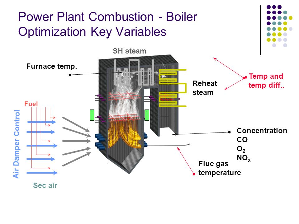 Power Plant Combustion - Boiler Optimization Key Variables