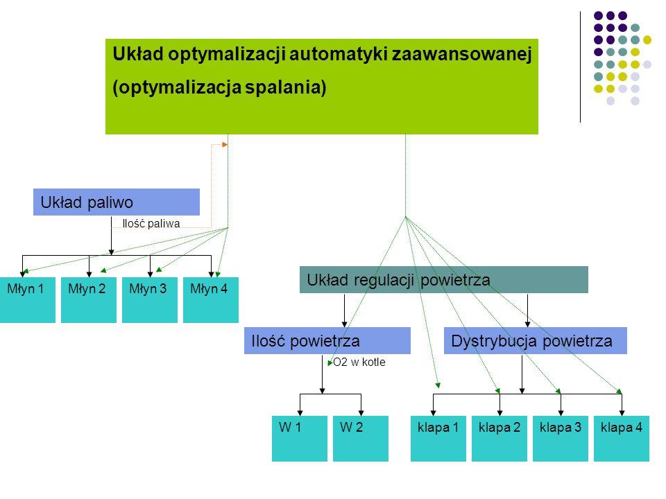 Układ optymalizacji automatyki zaawansowanej (optymalizacja spalania)
