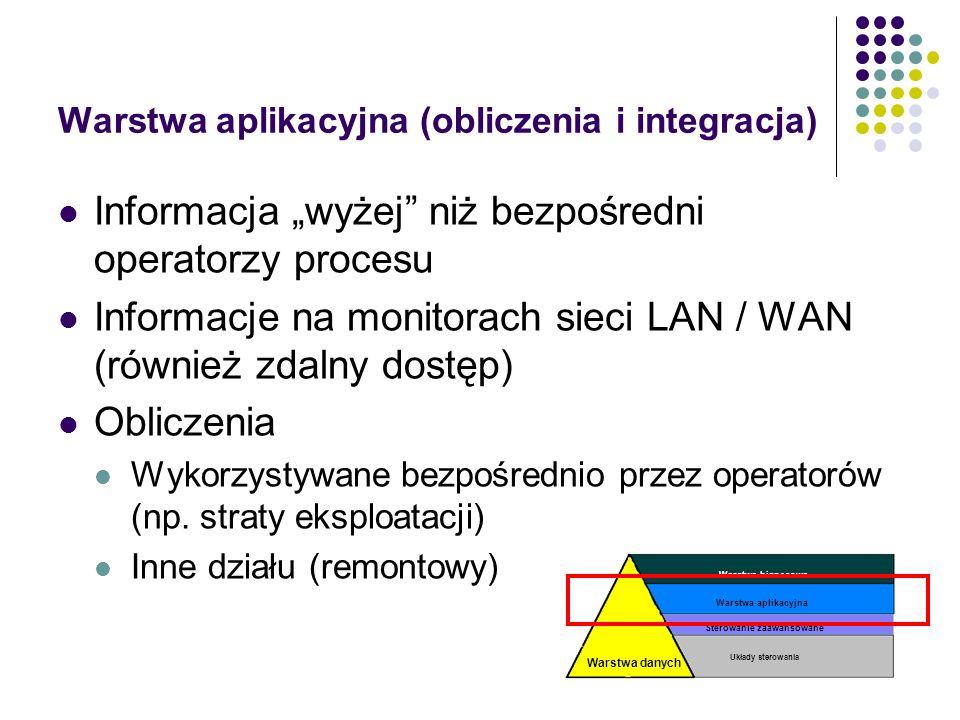 Warstwa aplikacyjna (obliczenia i integracja)