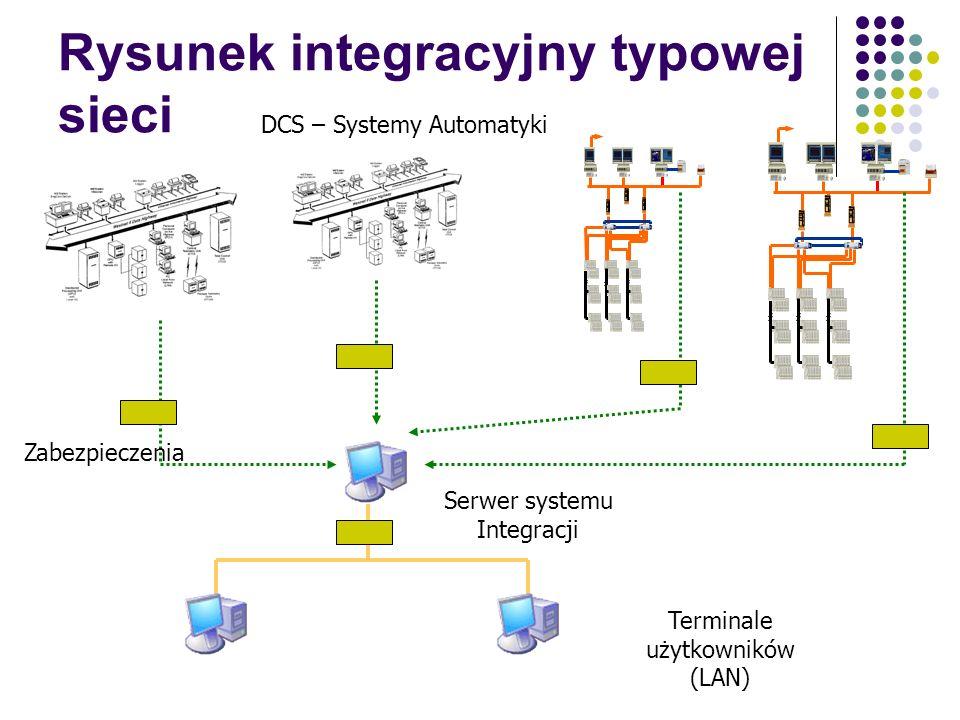 Rysunek integracyjny typowej sieci
