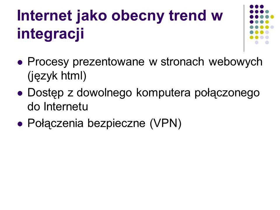 Internet jako obecny trend w integracji
