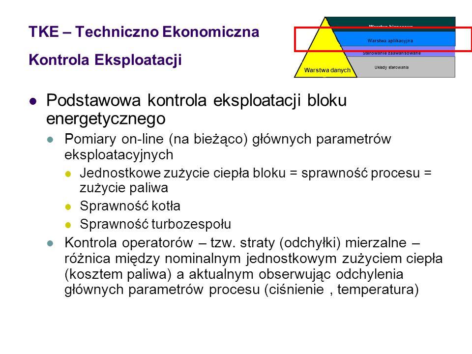 TKE – Techniczno Ekonomiczna Kontrola Eksploatacji
