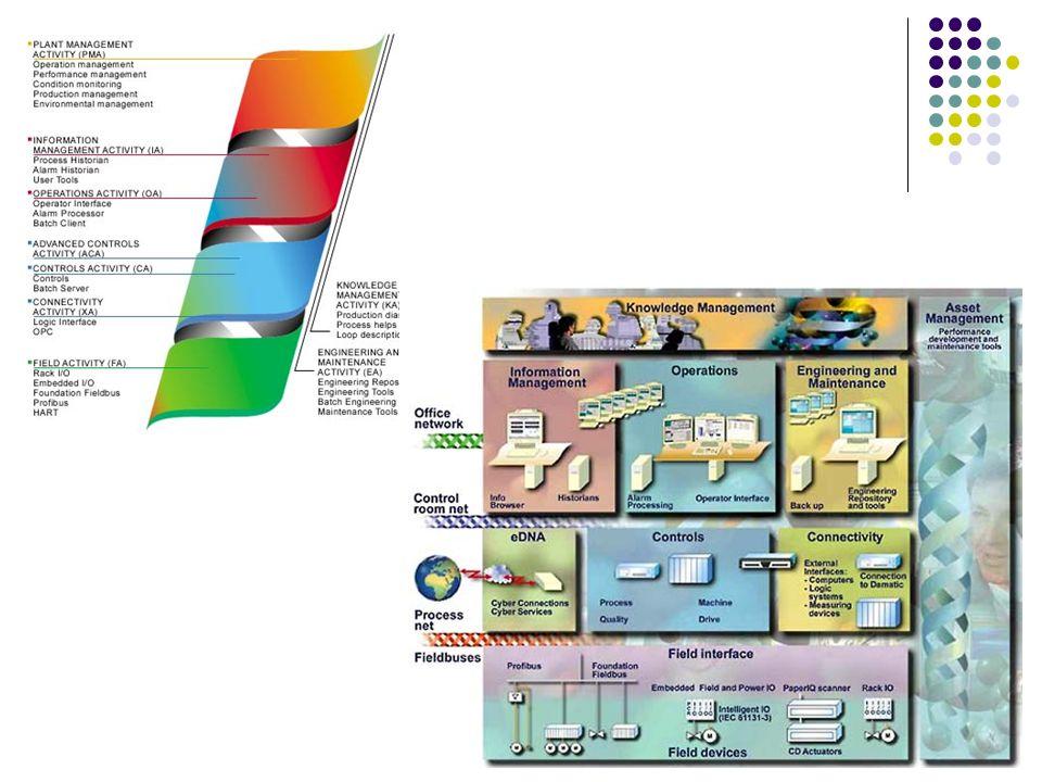To z kolei, rysunki koncepcyjne METSO o warstwach systemu DCS