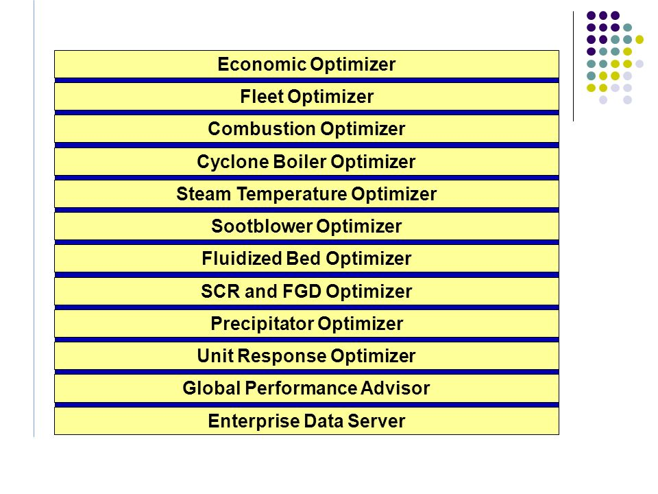 Cyclone Boiler Optimizer