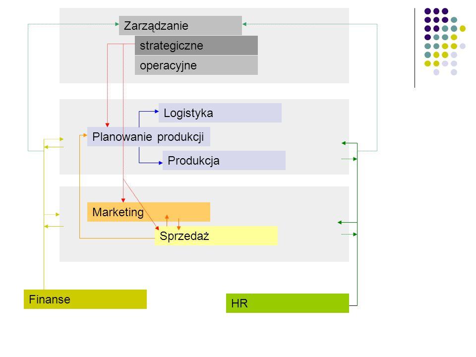 Zarządzanie operacyjne. strategiczne. Logistyka. Planowanie produkcji. Produkcja. Sprzedaż. Marketing.