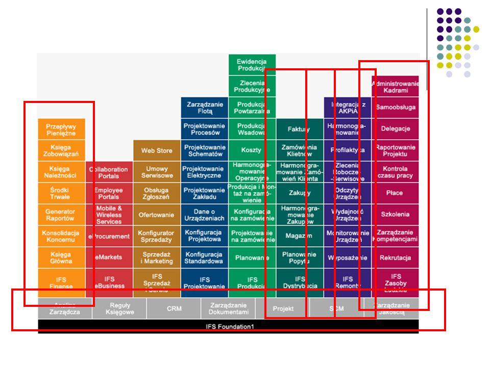 To zestaw oprogramowania oferowany przez jednego z dostawców – firmę IFS. Jak widać to szeroki zestaw modułowych pakietów. Poprzez czerwone prostokąty zaznaczone zestawy oprogramowania wdrażane w energetyce i tak: