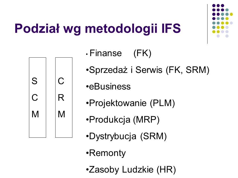 Podział wg metodologii IFS