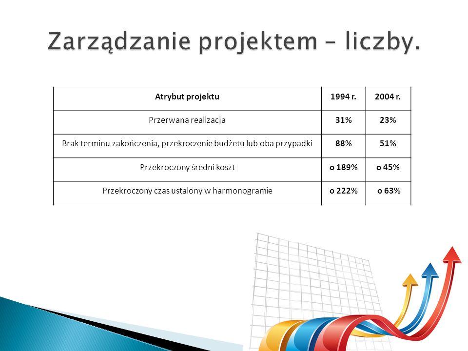 Zarządzanie projektem – liczby.