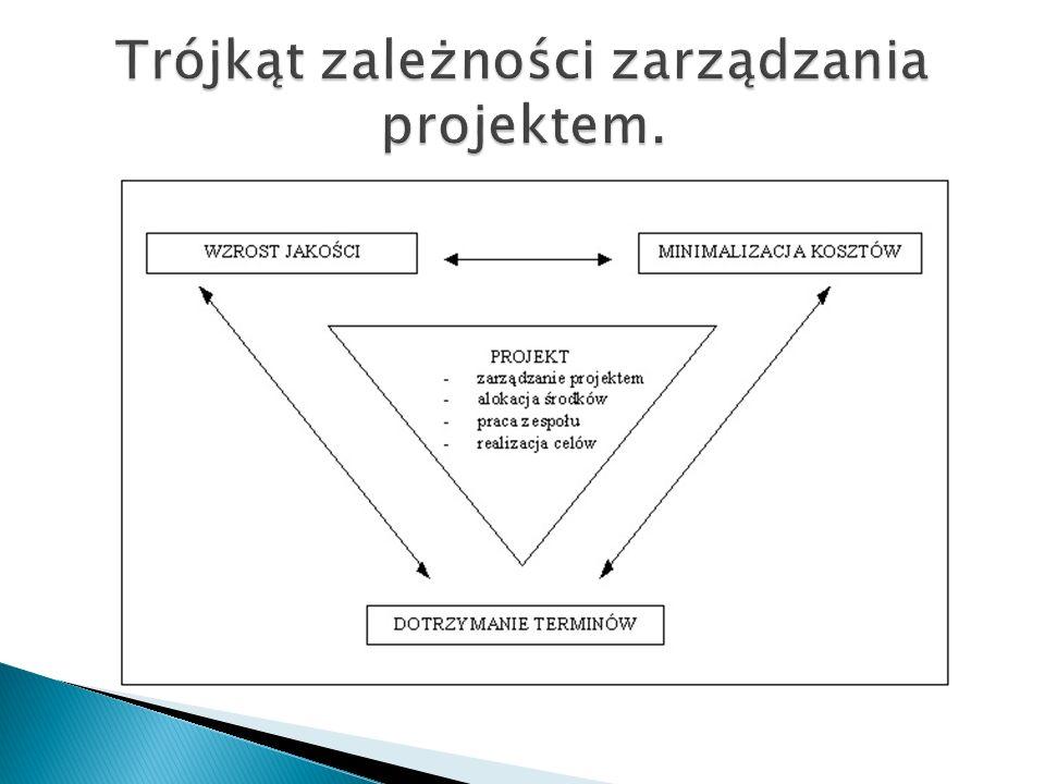 Trójkąt zależności zarządzania projektem.