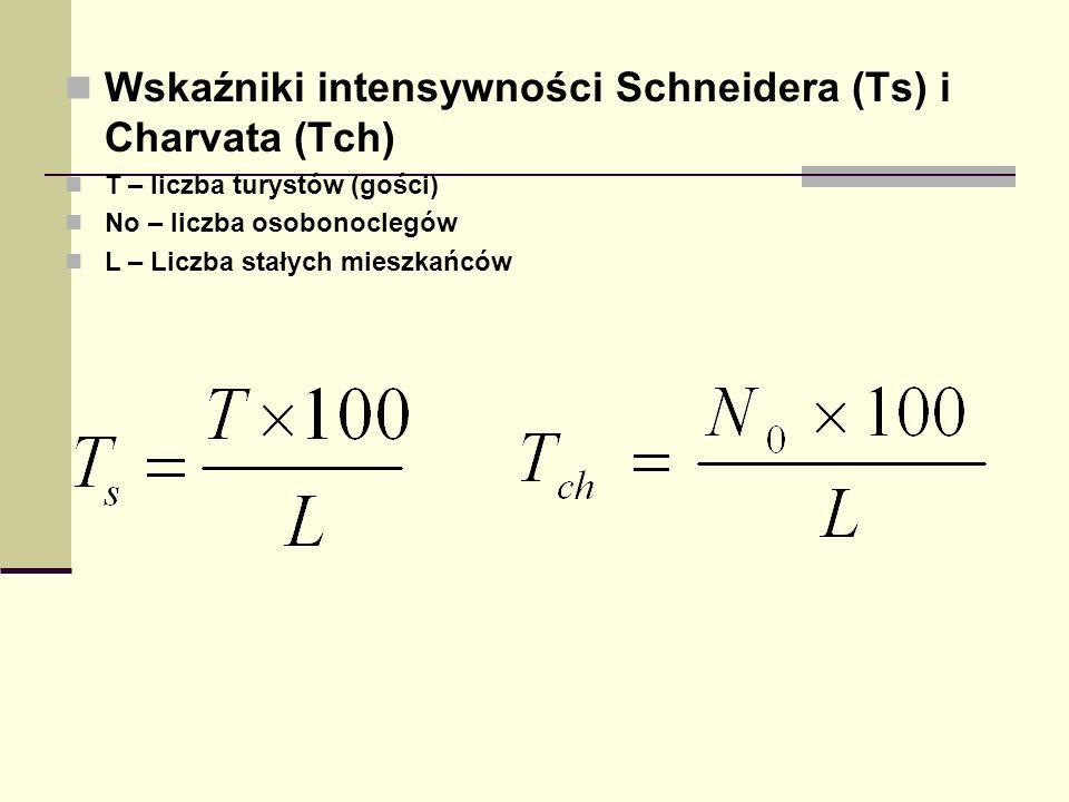 Wskaźniki intensywności Schneidera (Ts) i Charvata (Tch)
