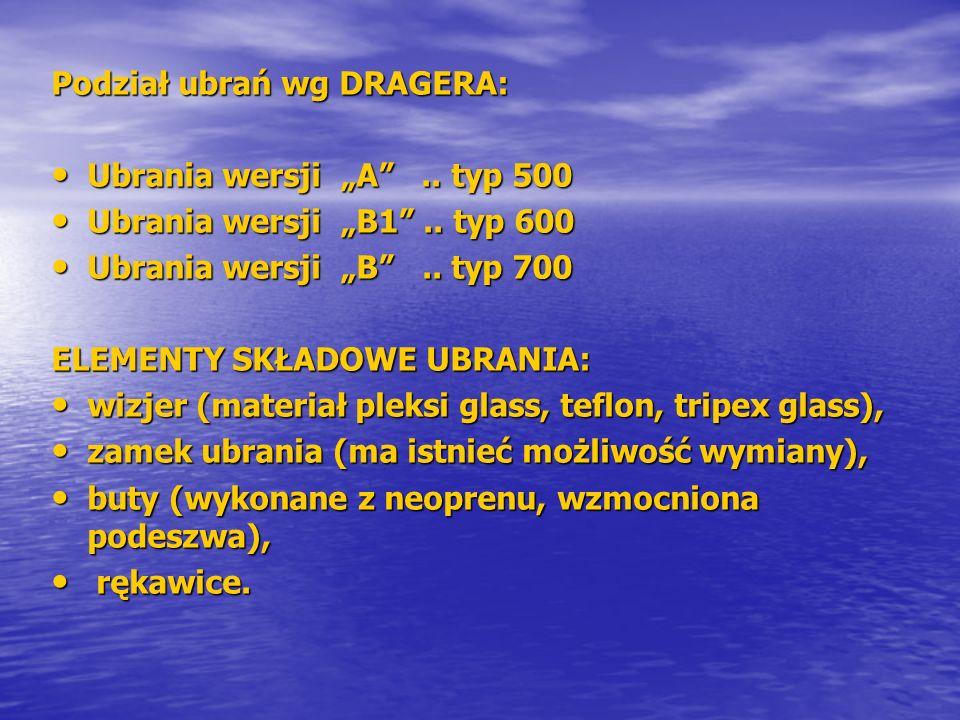 Podział ubrań wg DRAGERA: