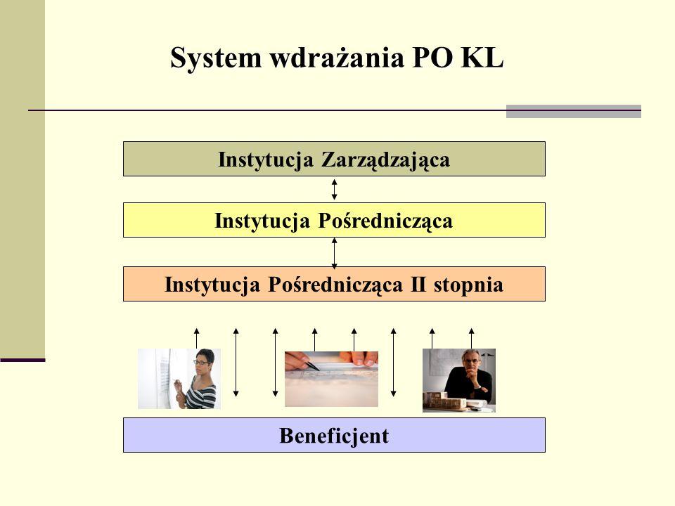 System wdrażania PO KL Instytucja Zarządzająca