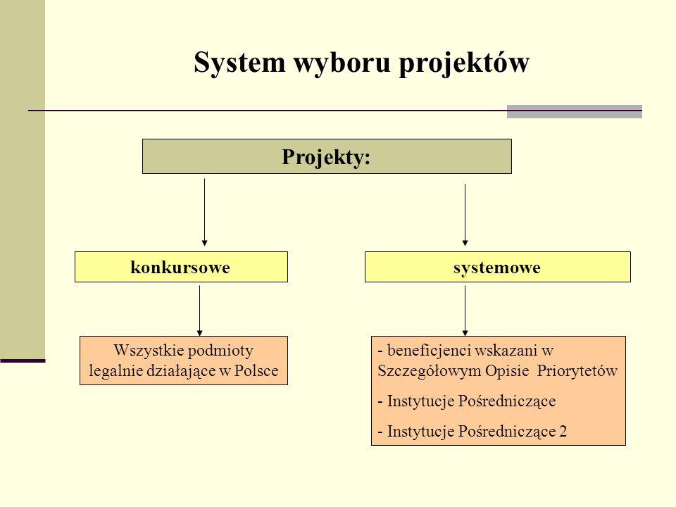 System wyboru projektów