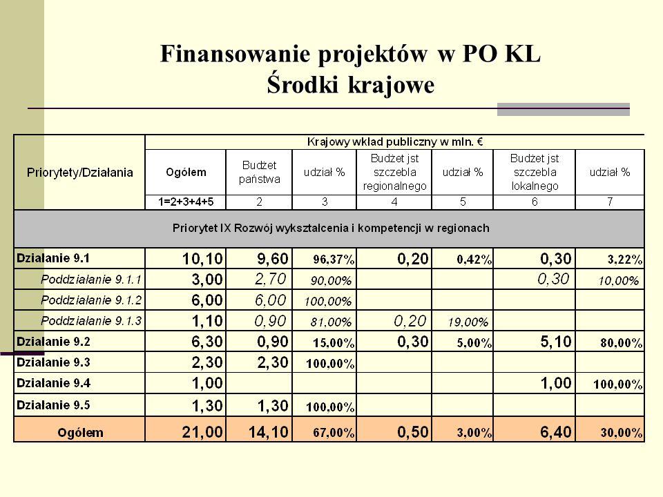 Finansowanie projektów w PO KL
